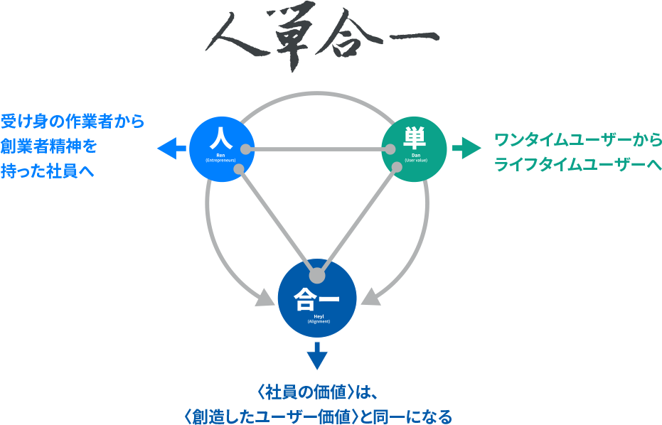 人単合一の図